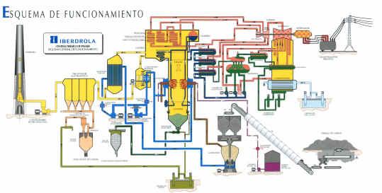 Centrales el ctricas t rmicas - Chimeneas electricas con vapor de agua ...