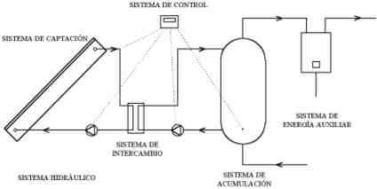 Calentadores solares Energia_termica_1