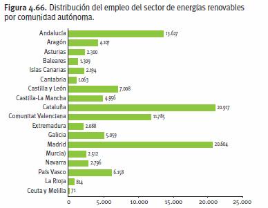 empleo en el sector de las energ as renovables