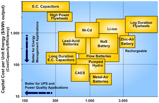 Energy Storage Technologies for Electric Applications