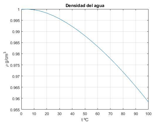 Medida De La Presion De Vapor Del Agua Ii